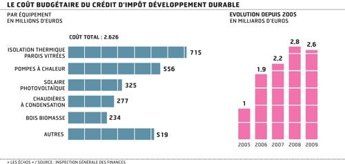 Cout budgétaire crédit d'impot Développement durable