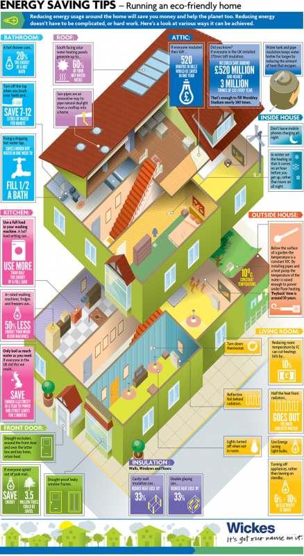 Infographie : Conseils pour économiser de l'énergie