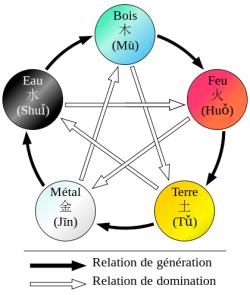 les 5 éléments du feng shui