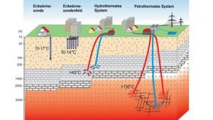 geothermie maison, collectivités et entreprises