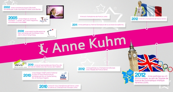 Anne Kuhm JO âge
