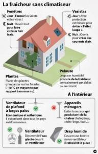Infographie : comment garder sa maison fraîche